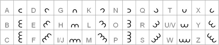 Table containing the complete symbol set for the Dorabella Cipher (created by Sir Edward Elgar, date unknown)