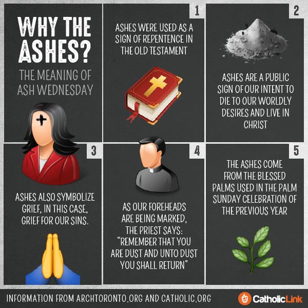 Infographic: The meaning of Ash Wednesday