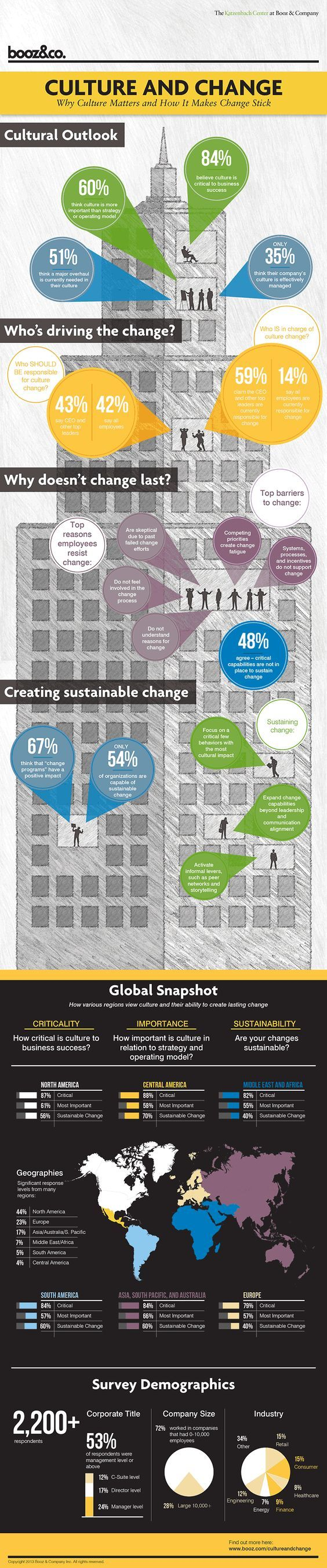 This infographic from @BoozCompany discusses organizational Culture and Change