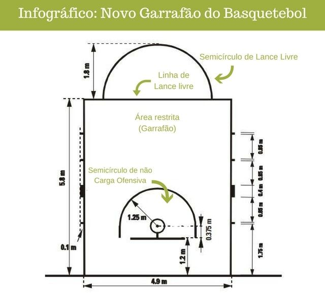 A Quadra Oficial De Basquetebol Tamanho Linhas Medidas