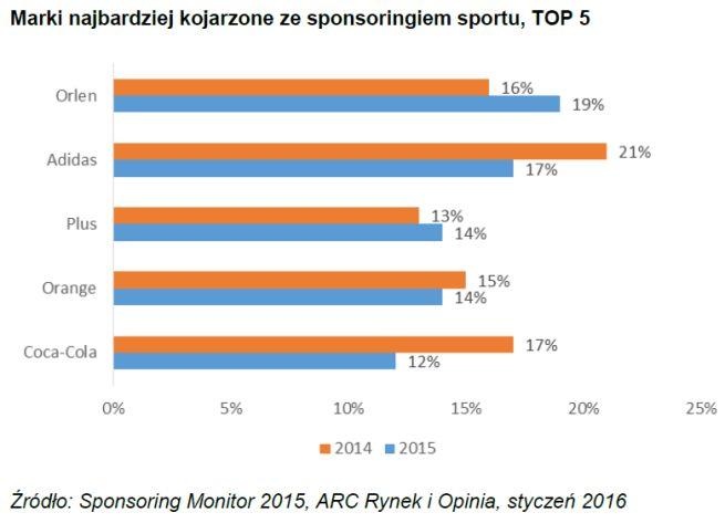 Firmy zaangażowane w sponsoring są przez niemal połowę respondentów (46%) lepiej postrzegane niż te, które w sponsoring się nie angażują - wynika z badania ARC Rynek i Opinia.