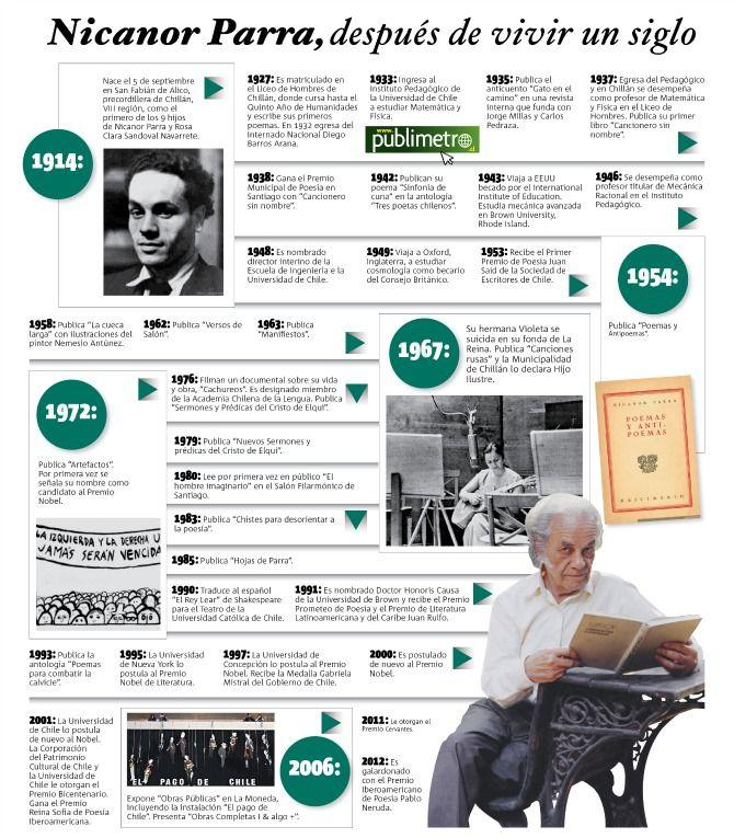 infografia escritores - Buscar con Google