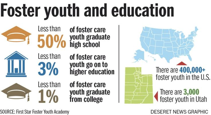 Utah is partnering with the University of Utah to prepare youth in #fostercare for college.