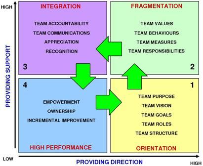 """teamwork group development and team Lesson plan introduction to teamwork and group development corporate learning course """"teambuilding"""" block seminar 32 scope what is """"teamwork."""