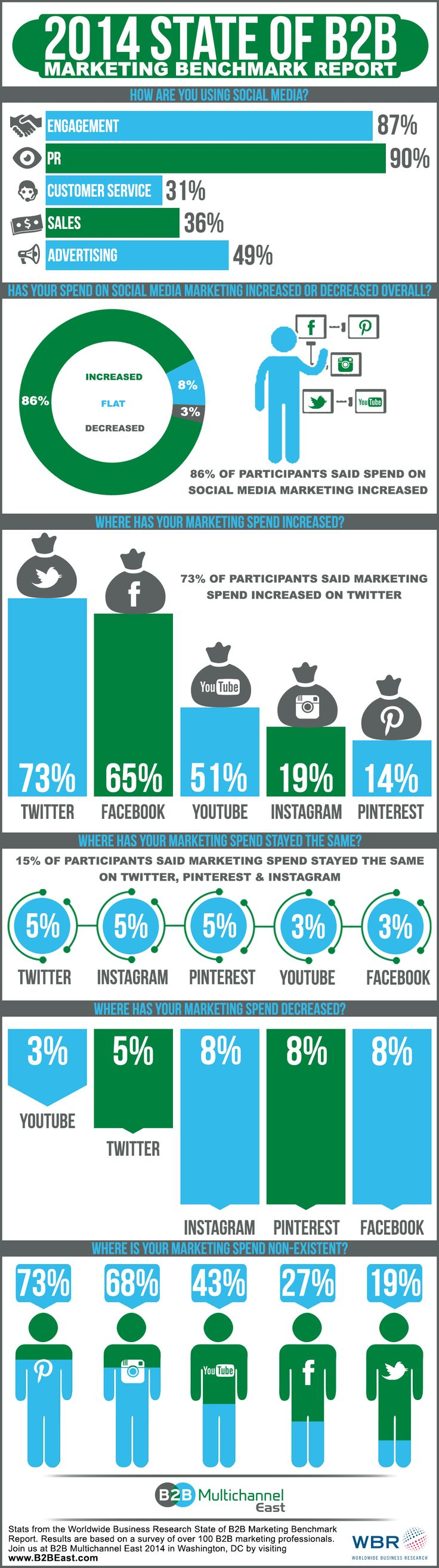 2014 State Of B2b Marketing Benchmark Report [infographic]