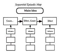 SEQUENTIAL EPISODIC MAP