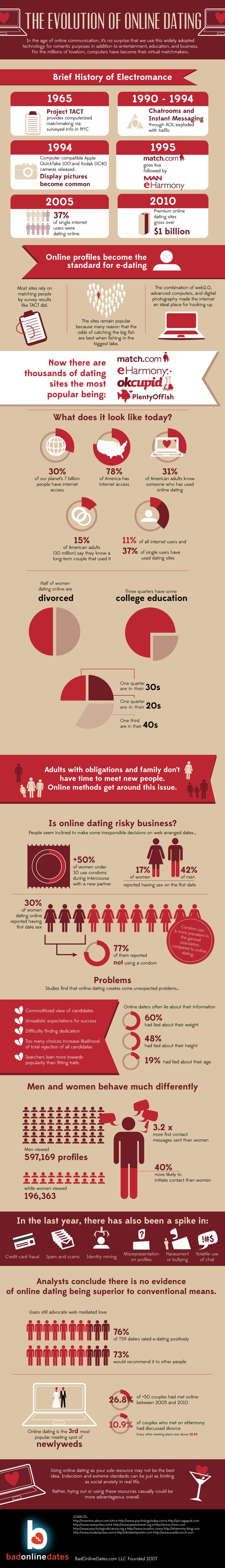 Online Romance and Its Development