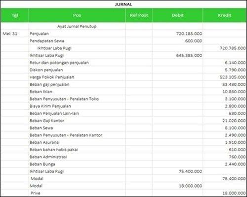 Pin Di Manajemen Keuangan