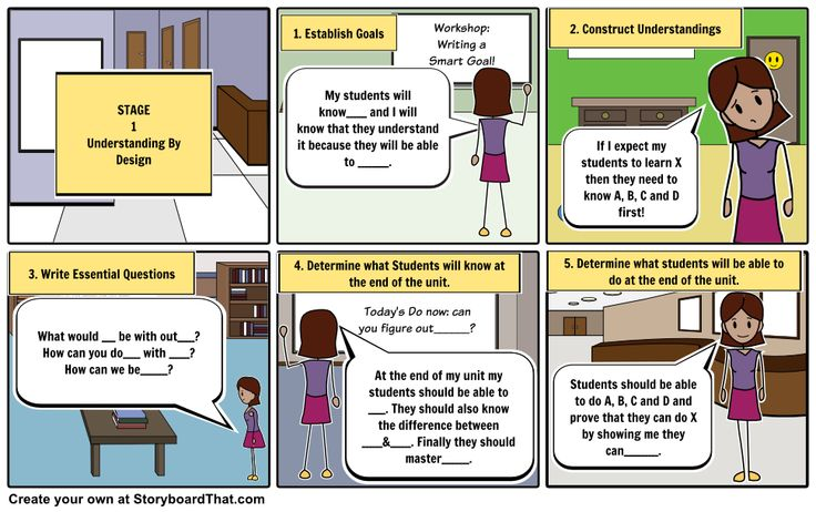 What is UBD (Understanding By Design)?