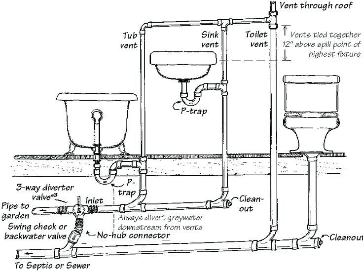 Plumbing A Bathtub Plumbing Diagram For Bathroom Toilet ...