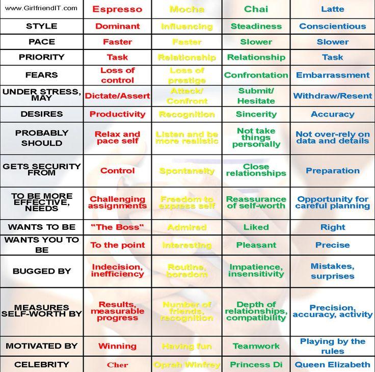 purpose of mbti assessment pdf