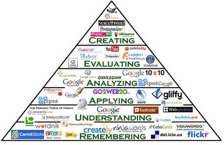 The Bloom's Digital Taxonomy Pyramid makes thinking about technology tools in this context a breeze. For each level, direct links to a number of web applications that can be used to support instruction are included.