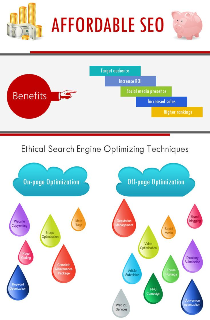 #Bms Create Online Opportunities for your brand and website.#Biphoo Delivers Quality SEO services and affordable #digitalmarketing.