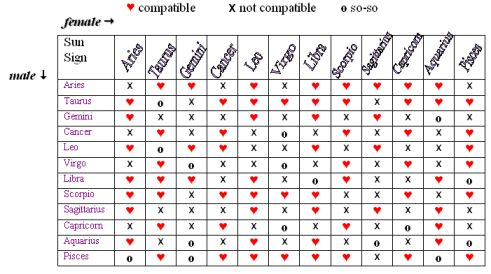 Astrology signs love compatibility chart