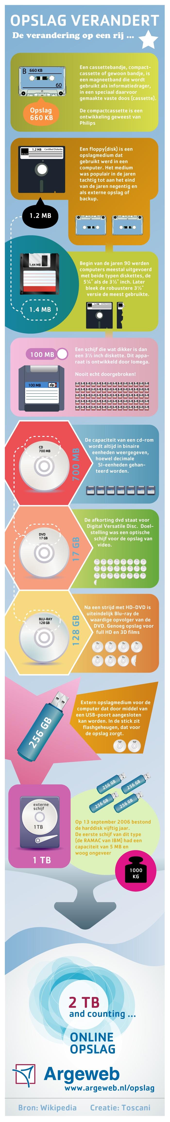 """Voor de campagne """"Opslag Verandert"""" heeft Toscani een prachtige infographic vormgegeven. Het geeft de levensweg weer van de opslag van databestanden. Van tape tot online opslag."""