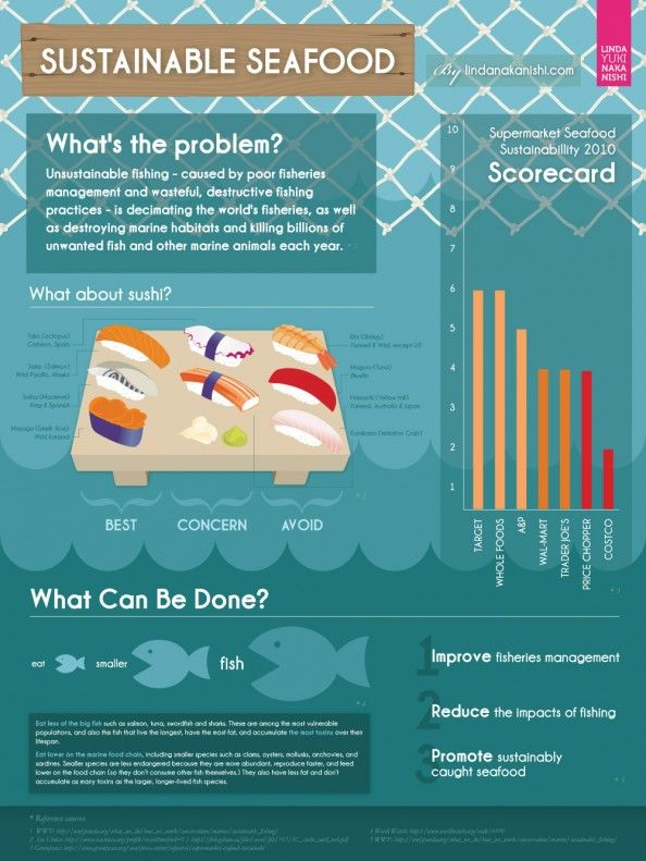 12 Best Sustainable Seafood Images On Pinterest