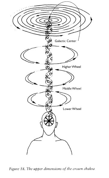 The upper dimensions of the crown chakra❤️☀️
