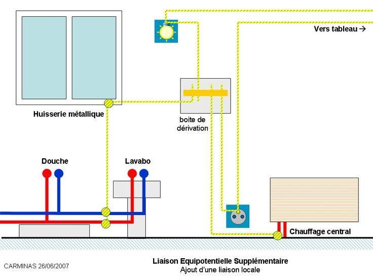 Liaison quipotentielle 8 equipotentiel et terre pinterest - Liaison equipotentielle salle de bain ...