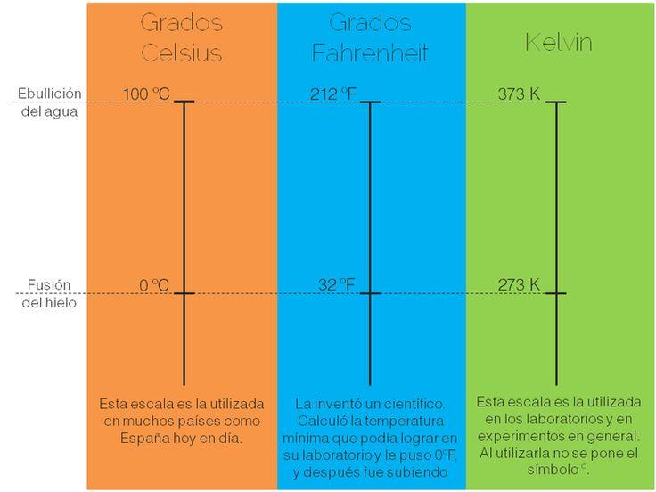 Unidades de medida de la temperatura / Unidades de medida del calor