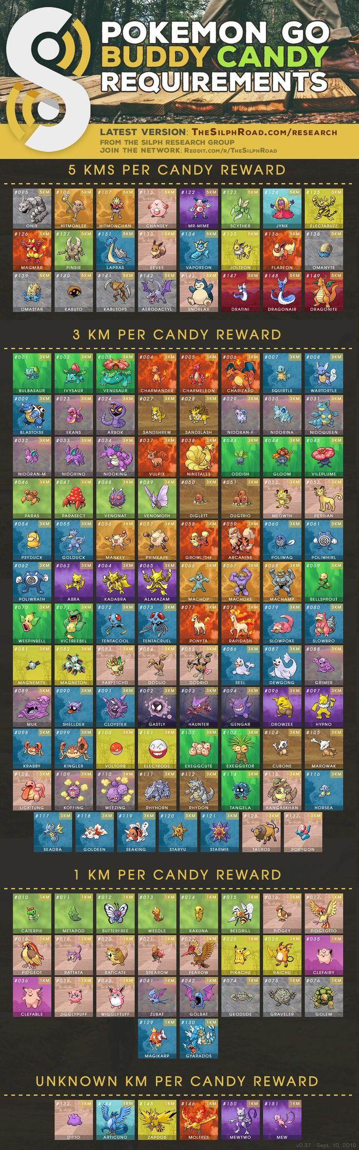Buddy system chart pokemon go