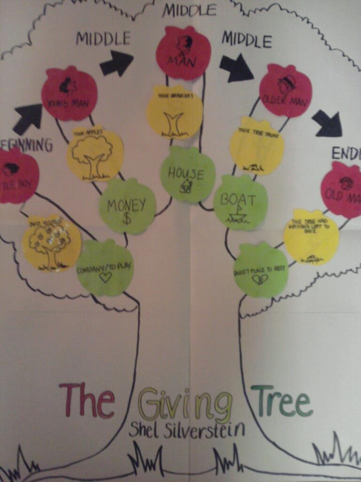 """I made this for my CI 342, children's literature class (: It's a plot activity that goes along with """"The Giving Tree"""" by Shel Silverstein."""