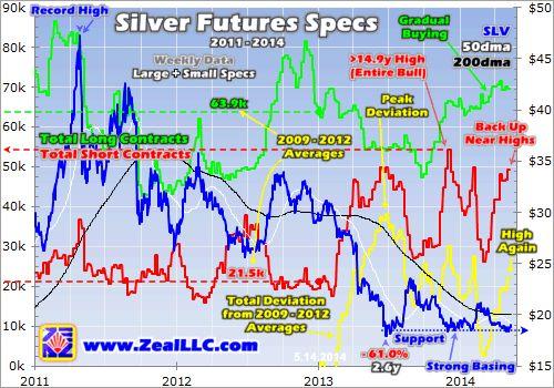 Silver Stealth Buying | Elliott Wave Analytics
