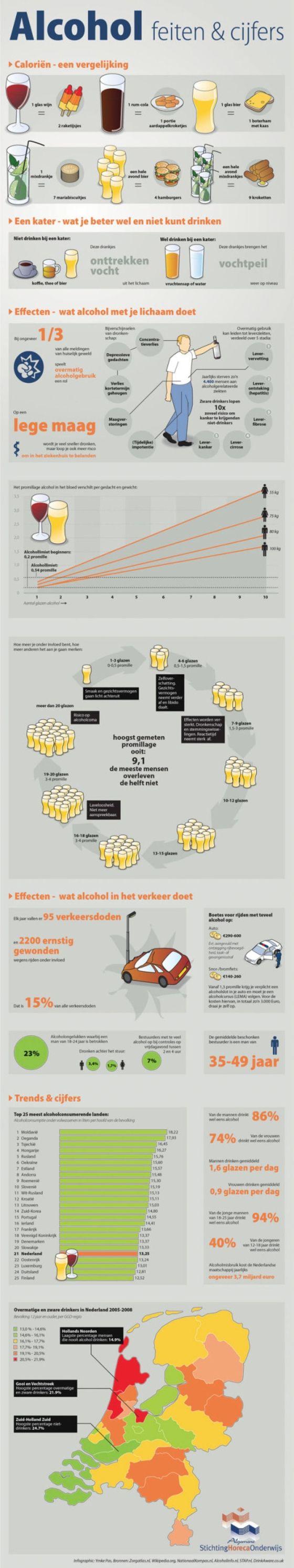 Dacht dat een biertje in calorieën vergelijkbaar was met 2 bruine boterhammen met kaas was, niet 1...