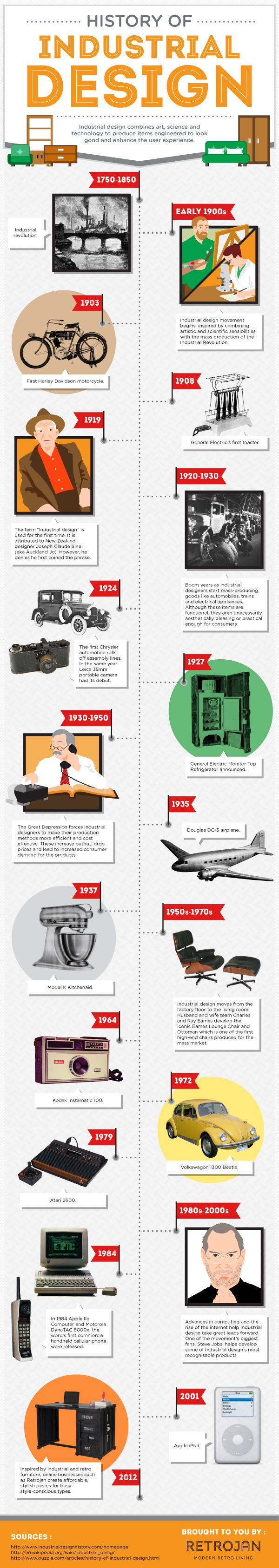 Industrial Design is a term that gets thrown around a fair bit – but there's a lot more to the story than sleek chairs and guys in thick glasses. The history of Industrial Design is a rollicking tale of war, politics, iPods and furniture.    It's so interesting we've created an infographic charting the story of Industrial Design and how it relates to our range of retro furniture industrial furniture. You'll never look at our furniture collection the same way again.
