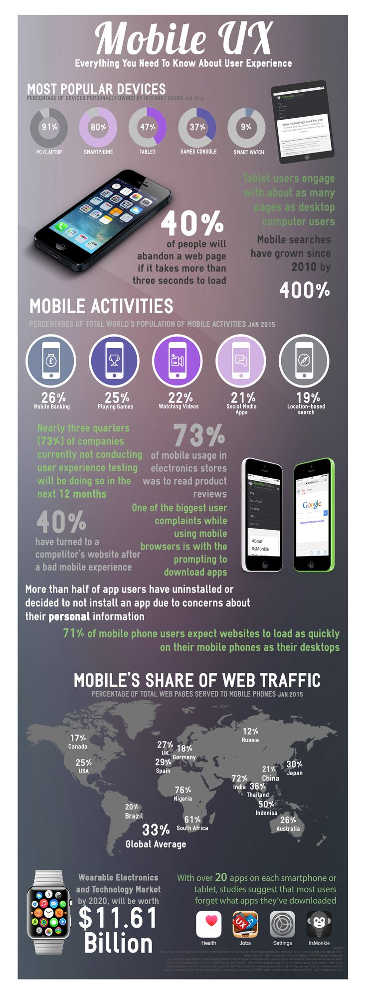 Mobile UX infographic for Its Monkie Solutions made by markITwrite :)