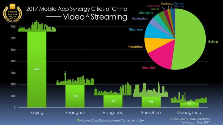 Video & Streaming Mobile App Development Synergy Cities of China, Testin AppBase Best 50 Report 2017