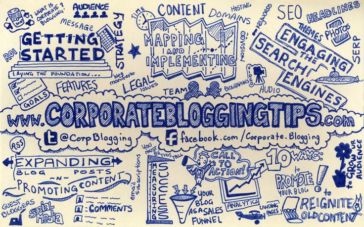 Corporate Blogging: The Infographic
