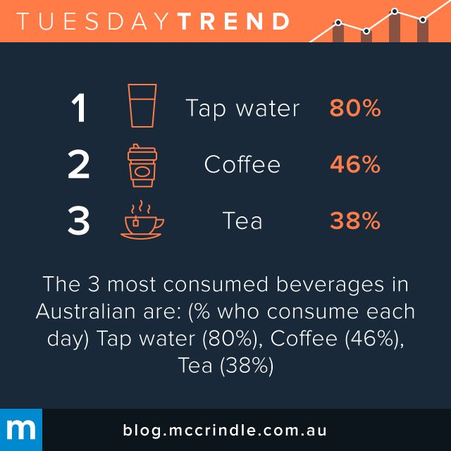 #TuesdayTrend #Water #Coffee #Tea #Drink #Beverage #Australia
