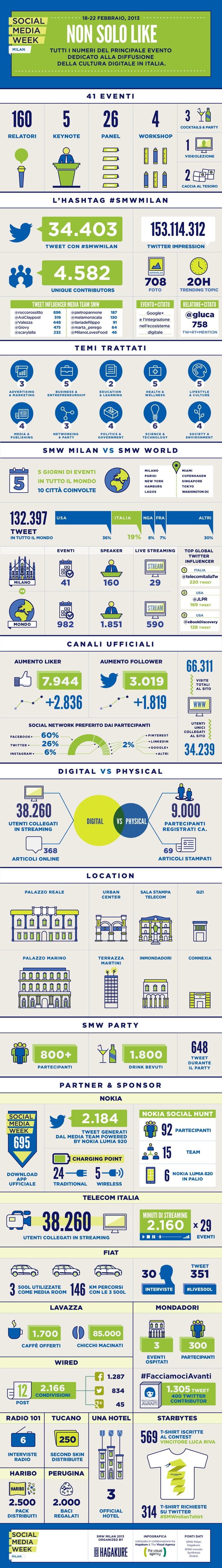 SMWmilan2013 in un'infografica