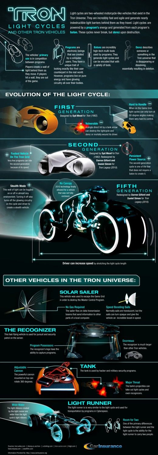 Infographic: breakdown of Tron Lightcycle and various other vehicles