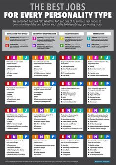 Best Jobs For Personality Infographic; Myers-Briggs personality types wow this hit the nail on the head