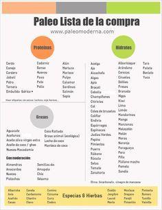 Te dejamos la lista de compra para que cumplas al pie de la letra con la #dieta #paleo. En el articulo te explicamos todo lo que necesitas saber de la dieta paleolítica, que alimentos puedes comer y cuales NO.