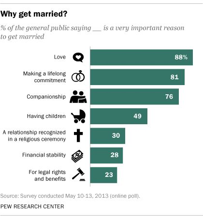 Dating and marriage statistics