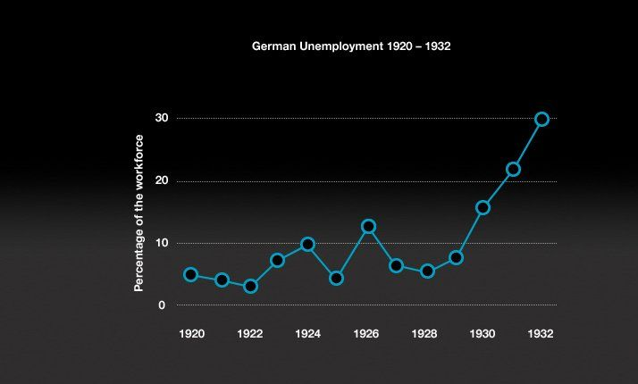 economic conditon germany 1933 Volume 6 weimar germany, 1918/19–1933 freedom of association for the preservation and promotion of labor and economic conditions is.