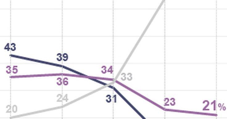 Governo Dilma tem aprovação de 9%, aponta pesquisa Ibope