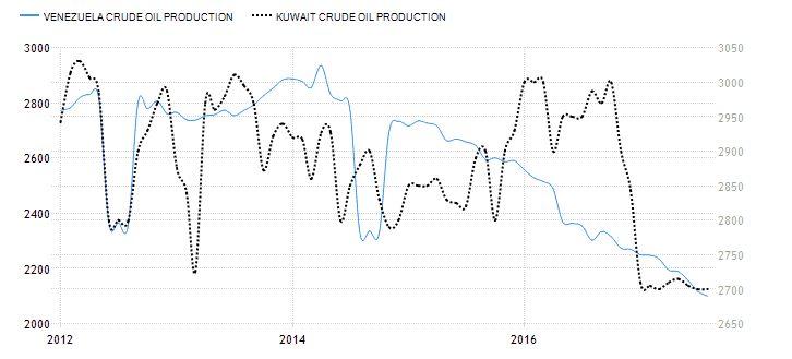 produkcja ropy naftowej w Wenezueli i Kuwejcie - bankructwo Wenezueli