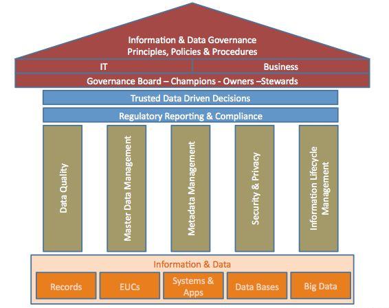 Six principles of it governance