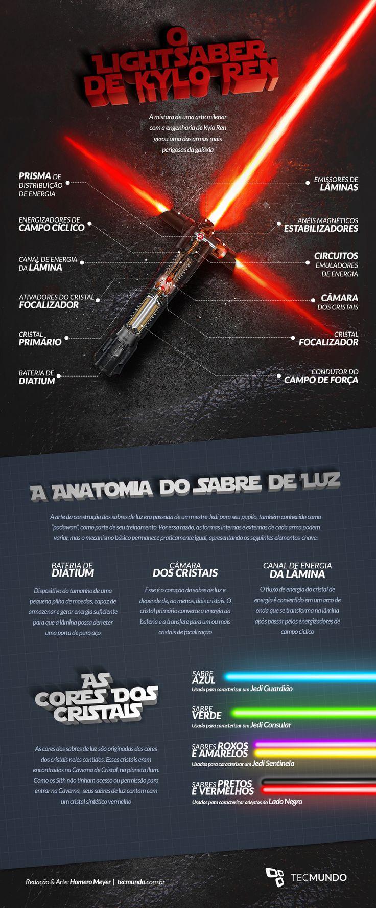 O sabre de Kylo Ren: a anatomia do lightsaber mais mortal das galáxias - TecMundo