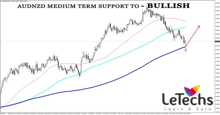 LeTechs Forex Blog - Weekly Technical Forecast on 27–31 March 2017