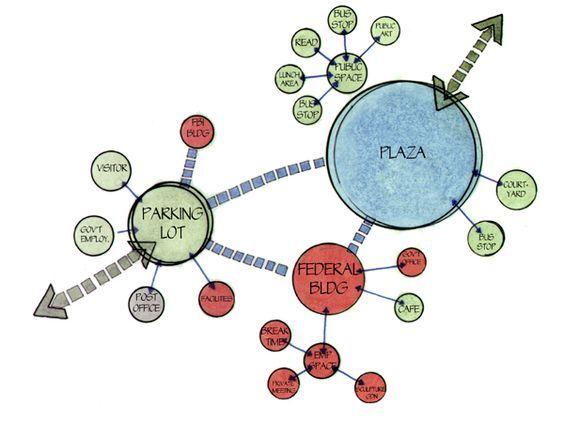 Site Plan Bubble Diagram: