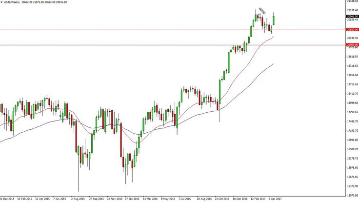 DOW Jones 30 and NASDAQ 100 Technical Analysis for the week of May 01 20...