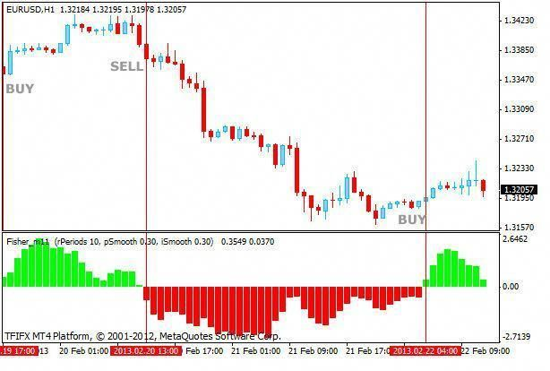 9 5 Forex Indicator Forex Trading System Best Mt4 Trend