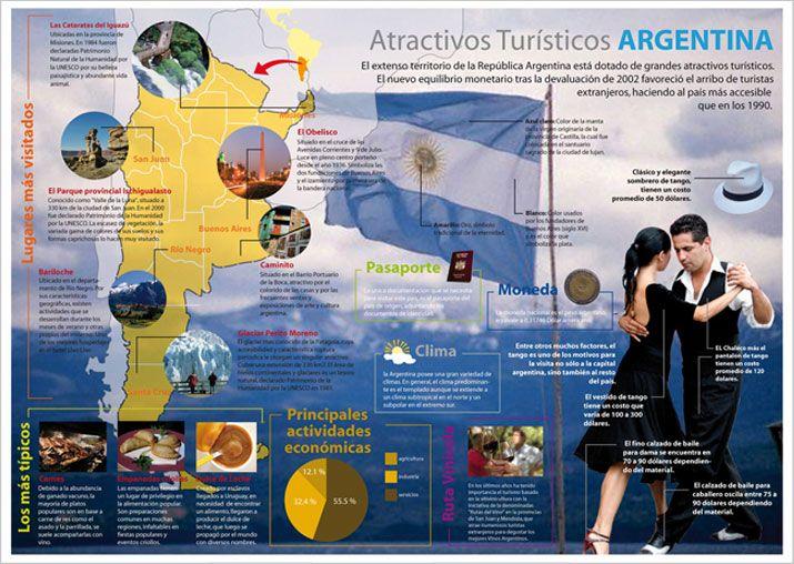 #Infografía Turística sobre Argentina.