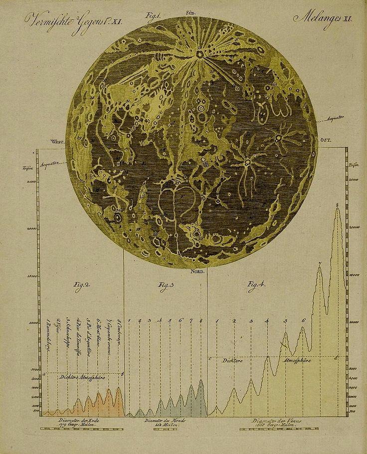 bilderbuch fr kinder, moon map, c18th.