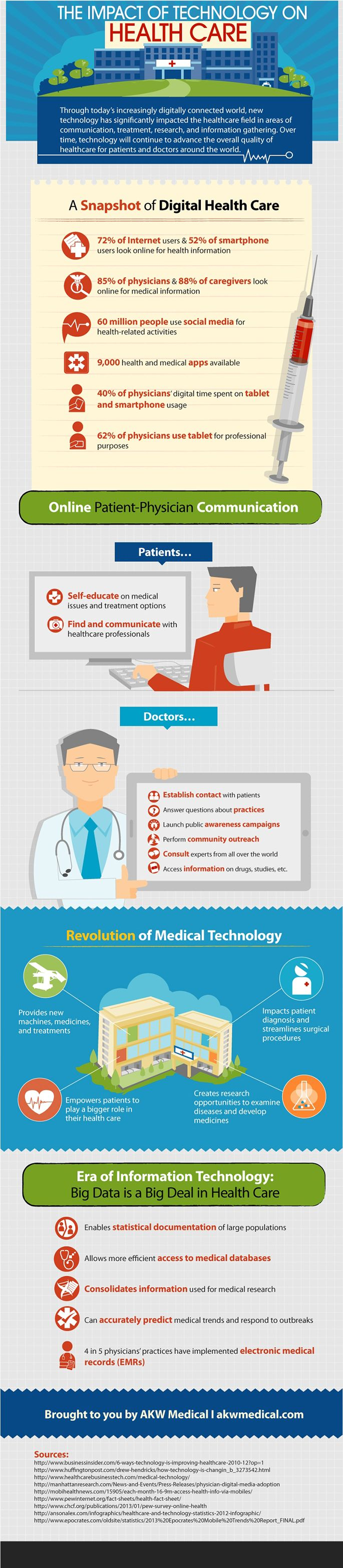 Through today's increasingly digitally connected world, new technology has significantly impacted the healthcare field in areas of communication, treatment, research, and information gathering. Over time, technology will continue to advance the overall quality of healthcare for patients and doctors around the world.