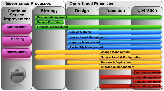 Itil V3 Service Management Lifecycle Itsm And Healthcare